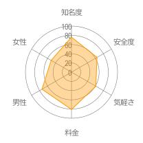 babooレーダーチャート