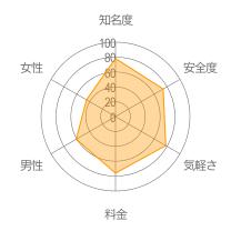 ポケットコロニーレーダーチャート