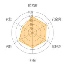 FireChatレーダーチャート