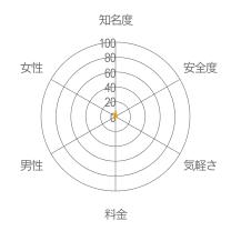 DANGUNレーダーチャート