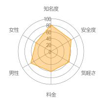 マッチ・ドットコムレーダーチャート