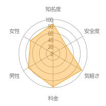 ぎゃるるレーダーチャート
