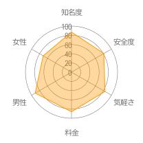 メルパラレーダーチャート