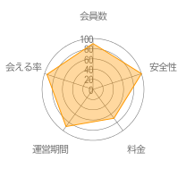 pcmaxレーダーチャート