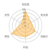 斉藤さんレーダーチャート