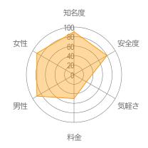 youbride(ユーブライド)レーダーチャート