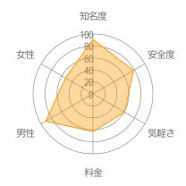 マッチアラームレーダーチャート