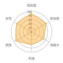 Jメールレーダーチャート