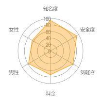 Omiaiレーダーチャート