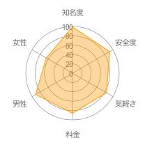 YYCレーダーチャート