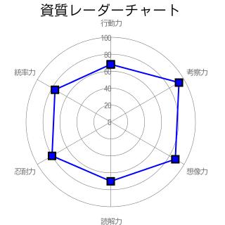 資質レーダーチャート
