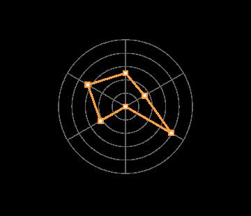 Domain Analysis
