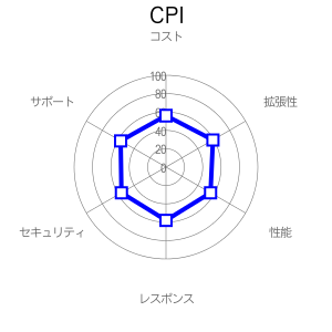 CPIの評価