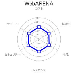 WebARENAの評価