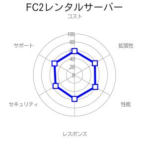 FC2レンタルサーバーの評価