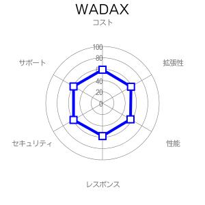 WADAXの評価