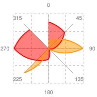 Google Chart APIで生成したレーダーチャートの例