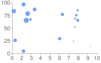 Scatter plot with default blue circle data points in different sizes as defined by a third data set