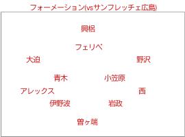 フォーメーション (vsサンフレッチェ広島) のフォーメーション