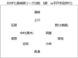 大村FC (長崎県リーグ(3部) 5節 vs平戸市役所FC) のフォーメーション