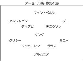 アーセナル (09-10第4節) のフォーメーション