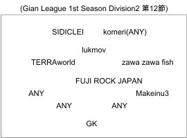 Eureka seveN (Gian League 1st Season Division2 第12節) のフォーメーション