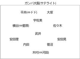 ガンバ大阪 (サテライト) のフォーメーション