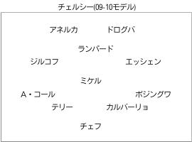チェルシー (09-10モデル) のフォーメーション