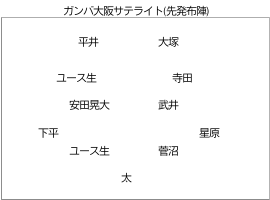 ガンバ大阪サテライト (先発布陣) のフォーメーション
