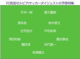 FC町田ゼルビア (サッカーダイジェストの予想布陣) のフォーメーション