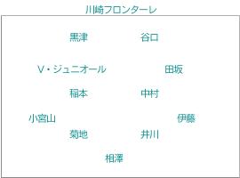 川崎フロンターレ  のフォーメーション
