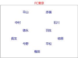FC東京  のフォーメーション