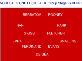 MANCHESTER UNITED (UEFA CL Group Stage vs BENFICA) のフォーメーション