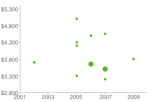 prices scatterplot