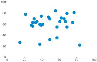 Chart?cht=s&chs=310x200&chd=s:iuypjvmrusqnqydzesljxtjxezvo,zmtnvxrjmmwvhjskqinqkqhotnnq&chxr=0,0,100 1,0,100&chco=0088cc&chxs=0,666666,10 1,666666,10&chxt=x,y