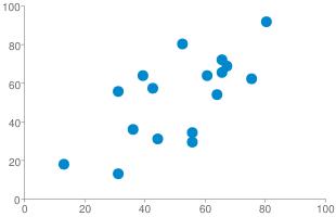 Chart?cht=s&chs=310x200&chd=s:xwbiiaungootlyipt,4wtvljmhxsoinnsqi&chxr=0,0,100 1,0,100&chco=0088cc&chxs=0,666666,10 1,666666,10&chxt=x,y