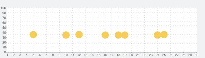 ごっこランドの話題指数グラフ(1月30日(木))