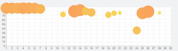 FINAL FANTASY TACTICS 獅子戦争の話題指数グラフ(1月30日(木))