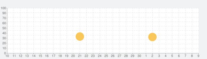 FRACTERの話題指数グラフ(12月9日(月))