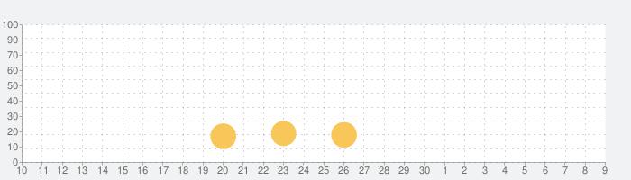 ドラゴンクエスト ポータルアプリの話題指数グラフ(12月9日(月))