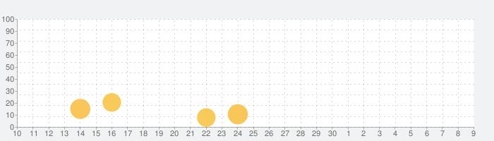 ゴジラディフェンスフォースの話題指数グラフ(12月9日(月))