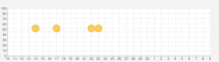 マンガebookjapan - 無料の漫画を毎日読もう!の話題指数グラフ(12月9日(月))