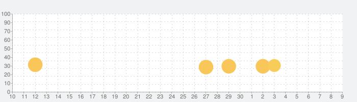 無限遠征隊VIP : 放置系RPGの話題指数グラフ(12月9日(月))