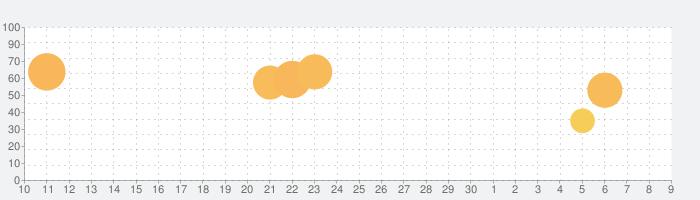Hop Ball 3の話題指数グラフ(12月9日(月))