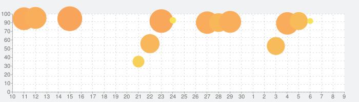 アサシン クリード アイデンティティの話題指数グラフ(12月9日(月))