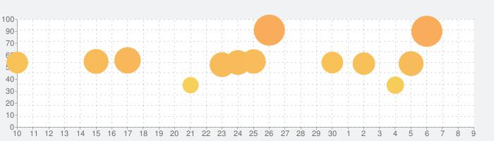 Geometry Dashの話題指数グラフ(12月9日(月))
