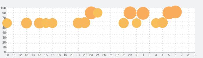 Hole.ioの話題指数グラフ(12月9日(月))