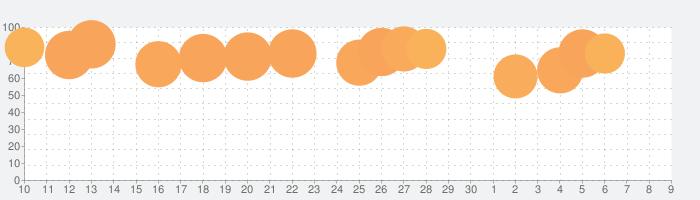 CamScanner+の話題指数グラフ(12月9日(月))