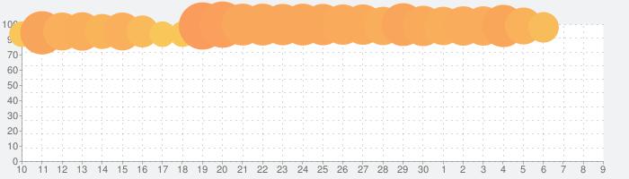 バンドリ! ガールズバンドパーティ!の話題指数グラフ(12月9日(月))
