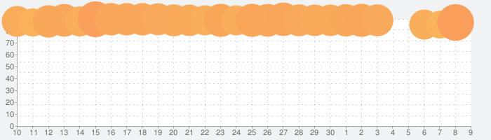モンスターストライクの話題指数グラフ(12月9日(月))